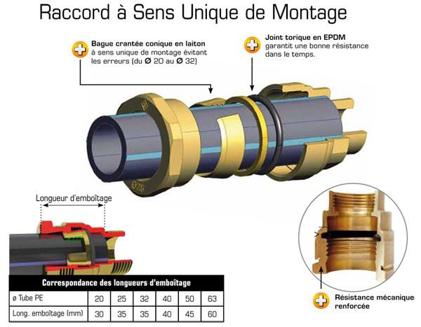 Raccords laiton manchon de r paration tube pe anjou - Raccord tube polyethylene eau potable ...