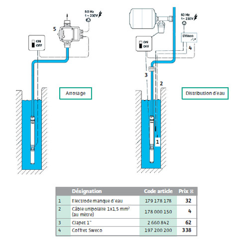 kit pompe de forage wilo twu 3 0123 plug pump ds. Black Bedroom Furniture Sets. Home Design Ideas
