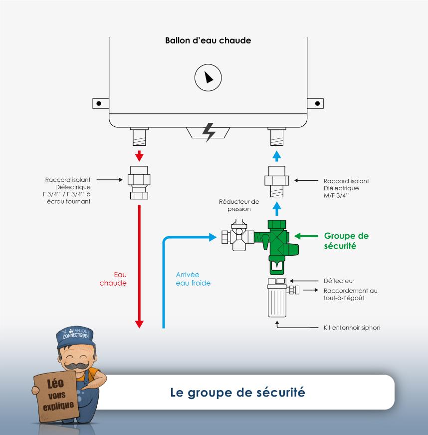 groupe de sécurité