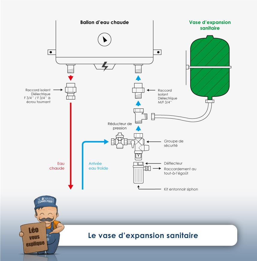 Le vase d'expansion sanitaire
