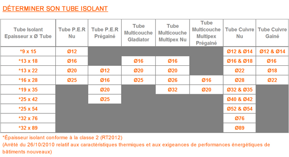 Store interieur isolant acoustique tableau isolant thermique - Epaisseur isolation rt 2012 ...