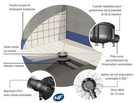 Blog r alisez votre douche l 39 italienne avec isotanche for Raccordement douche italienne