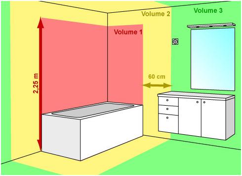 normes électriques combles
