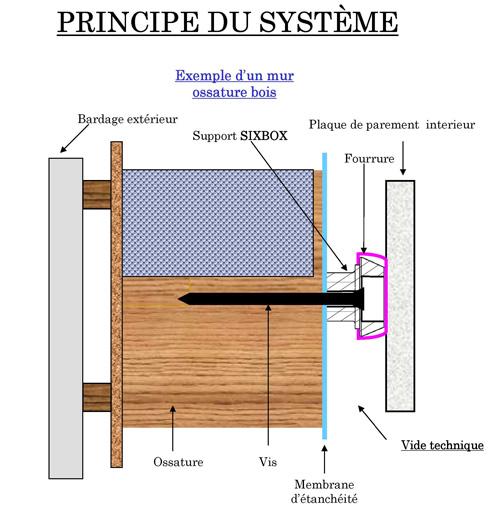 fixations sixbox supports de rails r glables et fixes pour murs. Black Bedroom Furniture Sets. Home Design Ideas