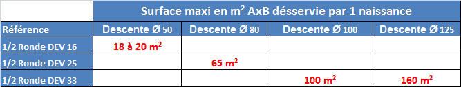 Calcul et choix de la gouttière PVC