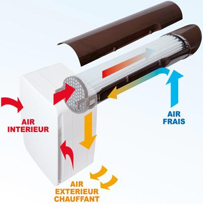 Extracteur d 39 air double flux individuel pi ce par pi ce veco100 anjou c - Fonctionnement extracteur d air ...