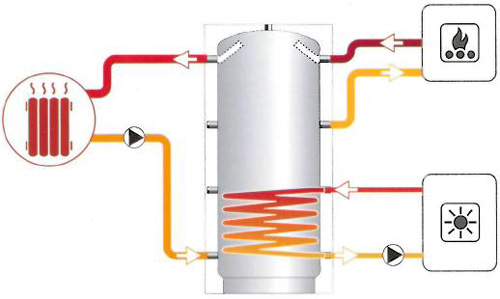 accumulation eau de chauffage