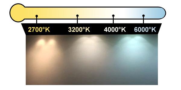 Températures couleurs