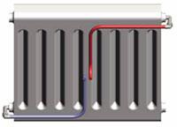 équipement radiateur