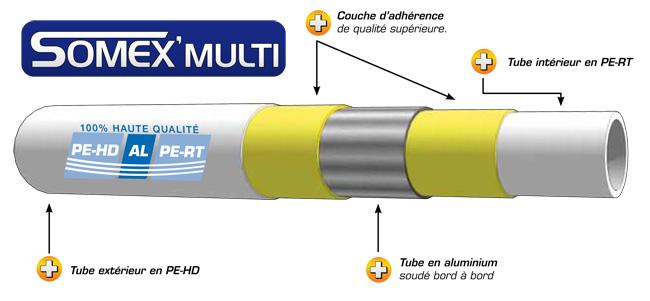 Présentation tube multicouche SOMATHERM