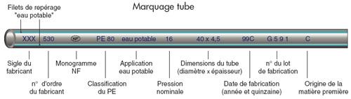 Marquage du tube PEHD