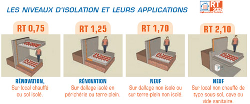Budget : Rénovation Isolation Thermique Industrielle Riom (Subventions)
