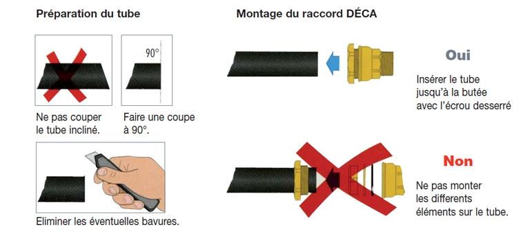 Montage raccord DECA 860