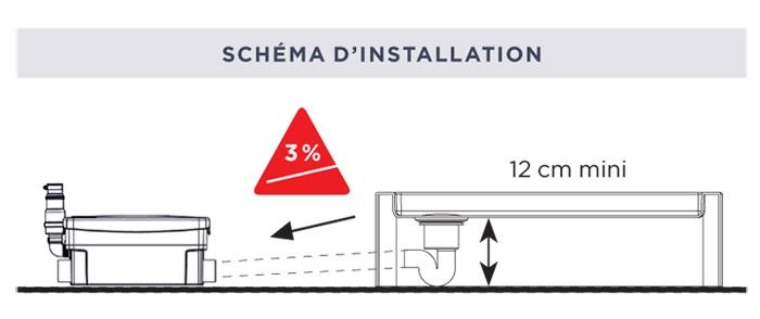installation Sanidouche SFA